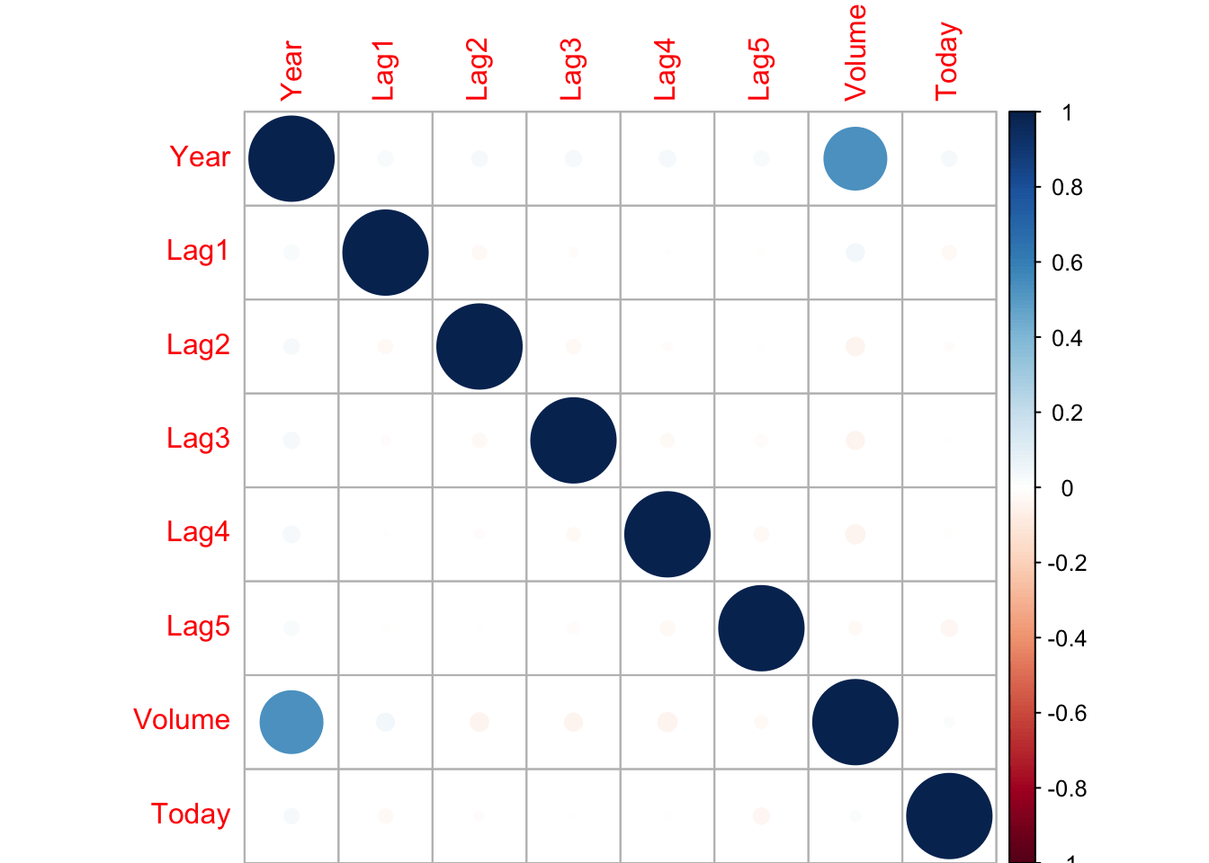 A Dot Representation Was Used Where Blue Represents Positive Correlation  And Red Negative. The Larger The Dot The Larger The Correlation.