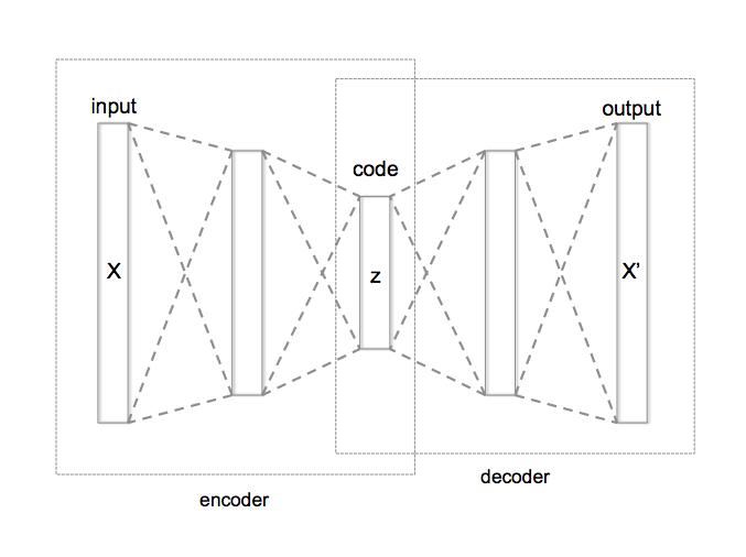 autoencoder python keras