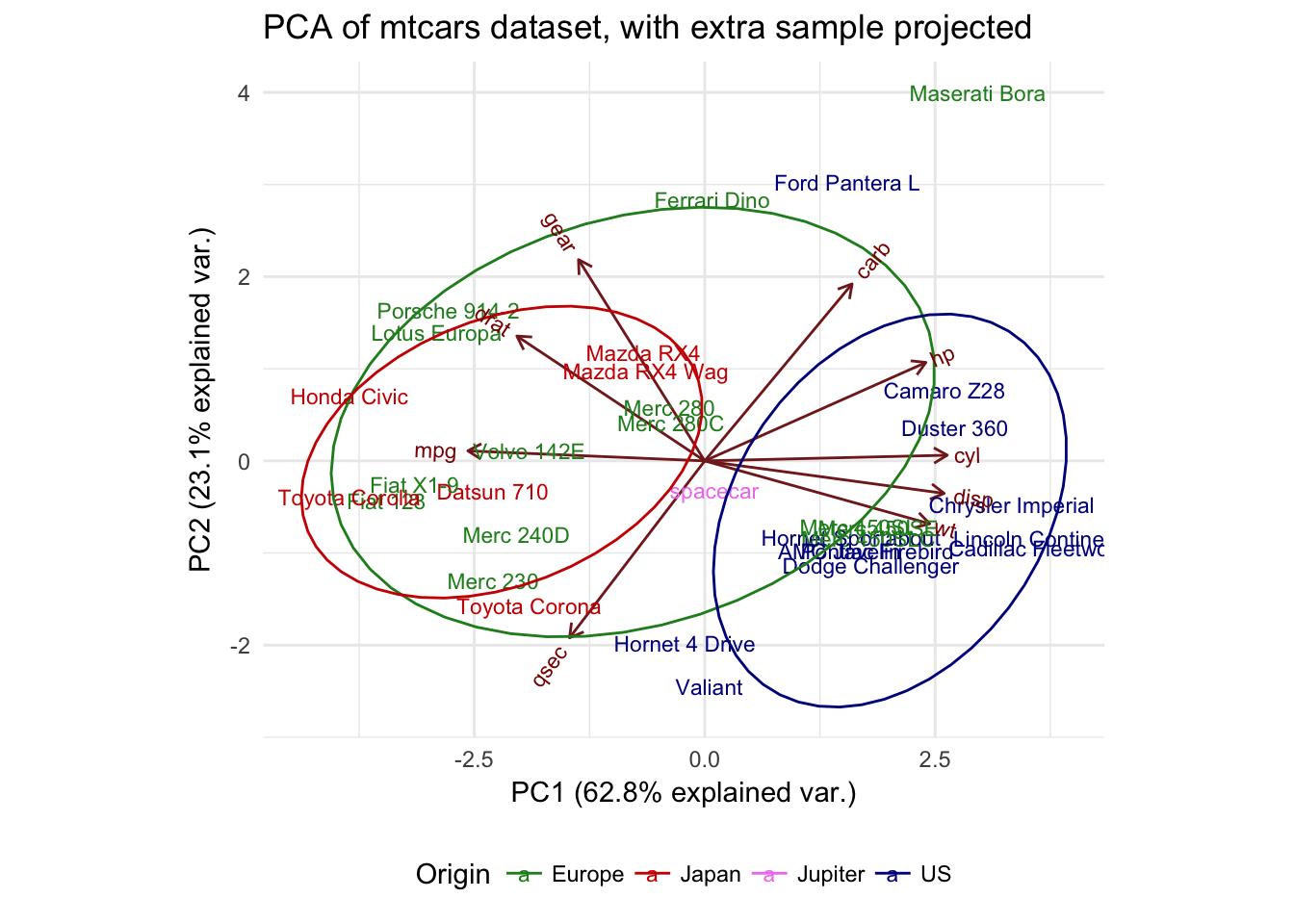 Pca Analysis In R Article Datacamp Raw 4 Toyota Engine Diagram Ggbiplot9 Wkj9tb