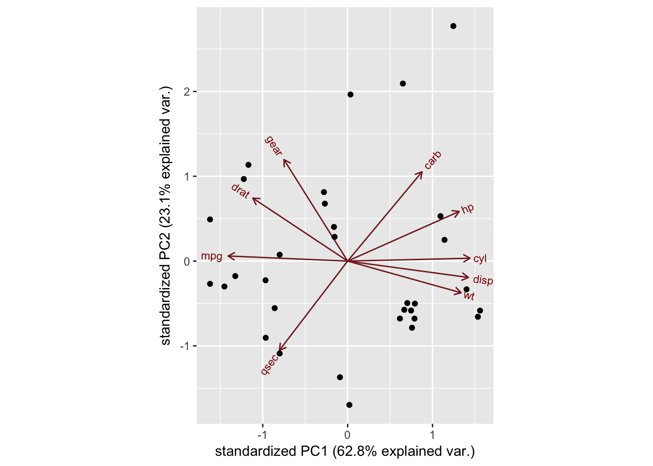 Pca Analysis In R Article Datacamp Lets Take This Diagram For Our 360 Degree The Axes Are Seen As Arrows Originating From Center Point Here You See That Variables Hp Cyl And Disp All Contribute To Pc1