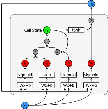 LSTM in Python: Stock Market Predictions (article) - DataCamp
