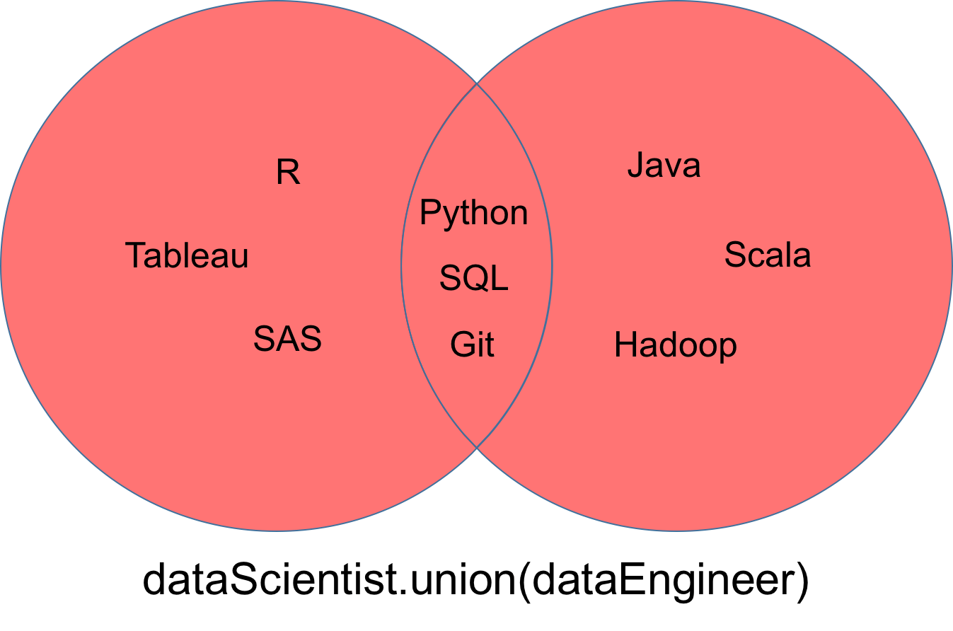 Python sets and set theory article datacamp intersection ccuart Gallery