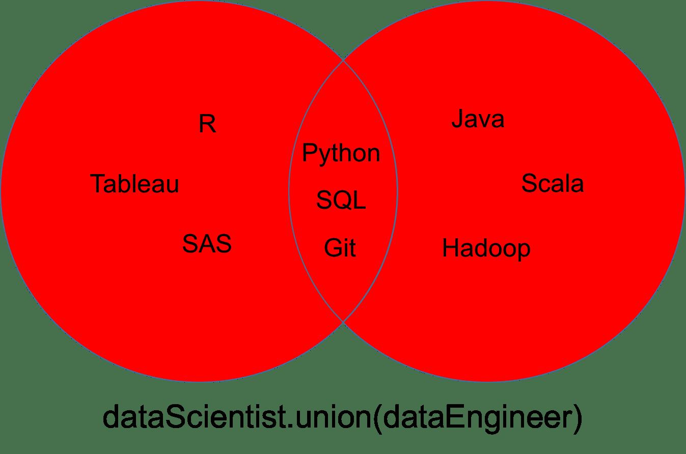 python sets and set theory  article