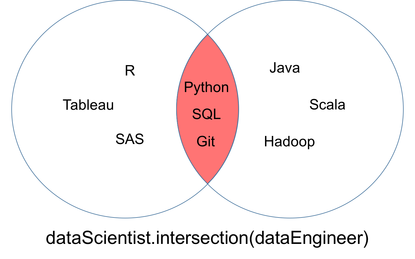 Python Sets And Set Theory Article Datacamp Logic Venn Diagram You May Find That Come Across A Case Where Want To Make Sure Two Have No Value In Common Order Words