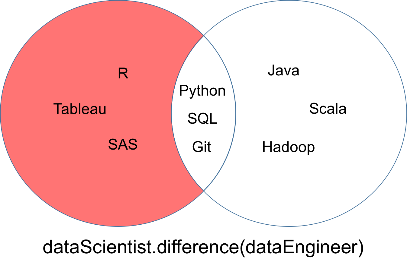 Python Sets And Set Theory Article Datacamp Logic Venn Diagram Examples Symmetric Difference