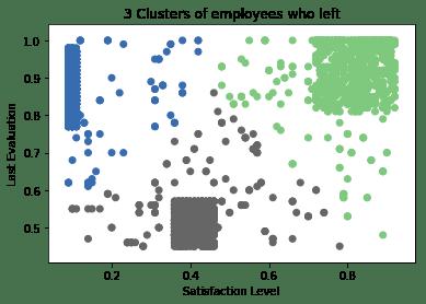 Predicting Employee Churn in Python (article) - DataCamp
