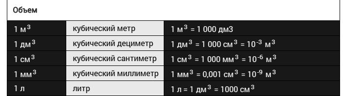 Один кубометр это сколько метров