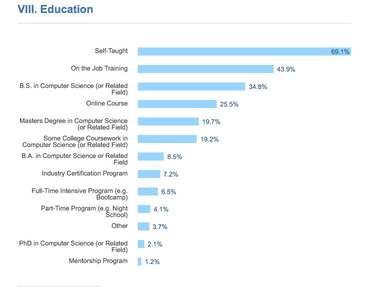 stackoverflow web developer survey