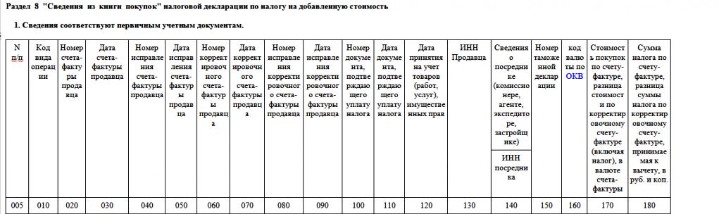 Таблица 1 сведения соответствуют первичным учетным документам