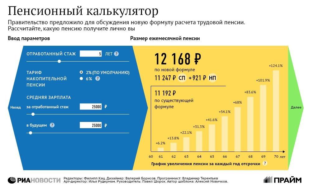 Расчет пенсии калькулятор
