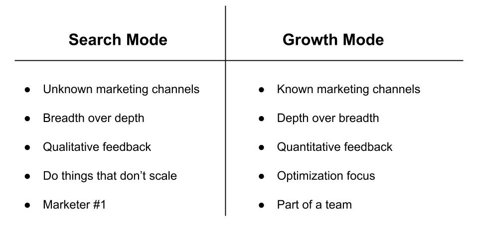 Growth Mode vs. Search Mode