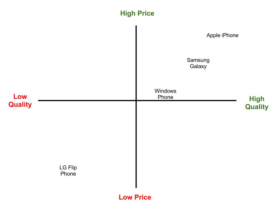 Apple Perceptual Map