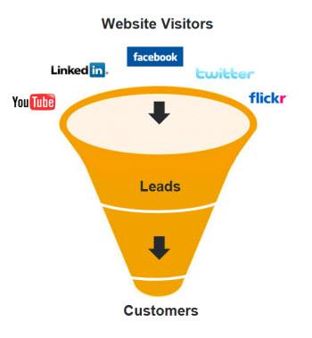 Social Media Visitor Funnel