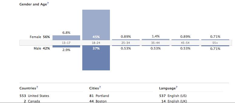 UMaine Target Demographic