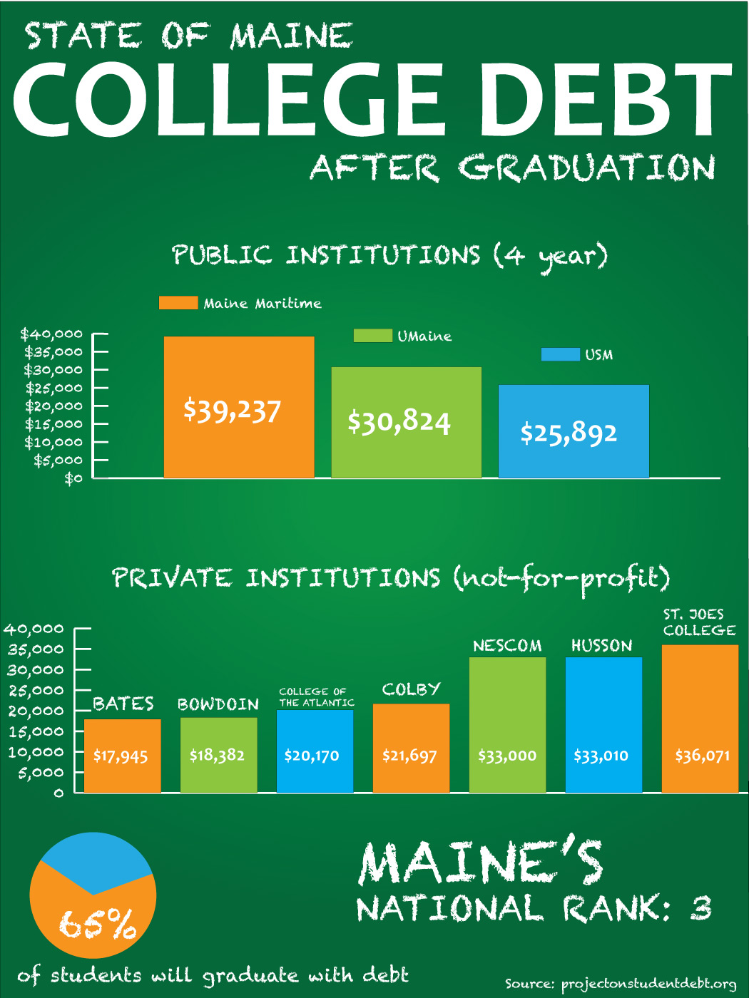 Maine Graduates' Debt after College [Infographic]