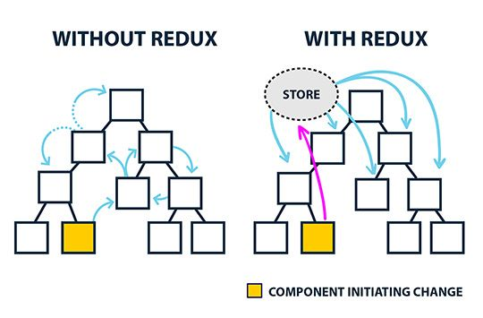 The Redux Principle