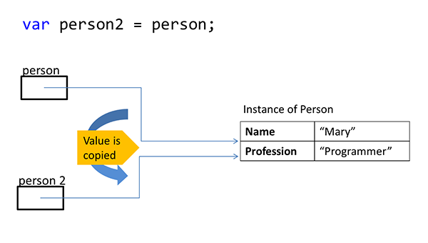 The image show a sample of C# code, in which a variable person2 is created and receives the value of the variable person.