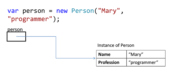 The image show a sample of C# code, in which a variable is assigned a new instance of the Person class