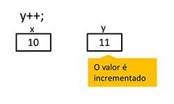 A figura mostra um trecho de código em C# no qual o valor da variável y é incrementado em 1