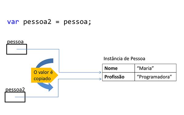 A figura mostra a criação da variável pessoa2, que logo em seguida recebe o valor da variável pessoa
