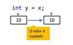 A figura mostra um trecho de código C# no qual a variável y é criada e recebe o valor da variável x