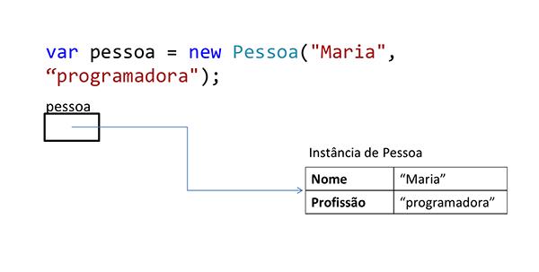 A figura mostra um trecho de código C# no qual a variável pessoa é criada e recebe uma nova instância da classe Pessoa