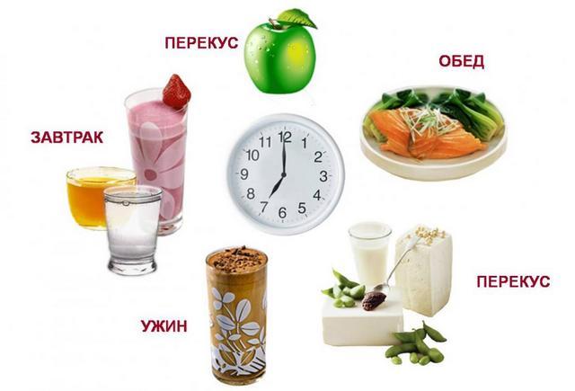 Правильное питание рацион на неделю меню
