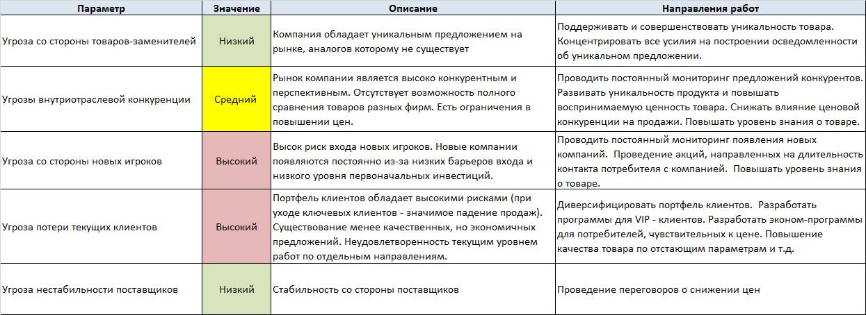 Анализ 5 сил портера на примере предприятия
