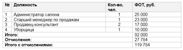 Показатели эффективности проекта