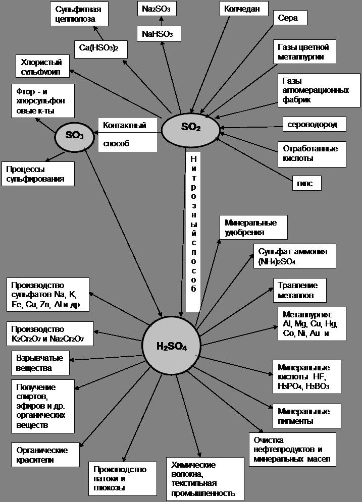 Производство серной кислоты из серы