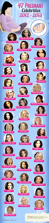 Pregnant celebrities 2013