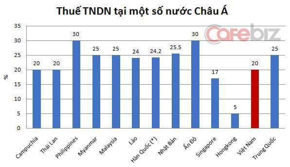 Trang Business in Asia đánh giá: Việt Nam được coi là một trong những quốc gia có môi trường...