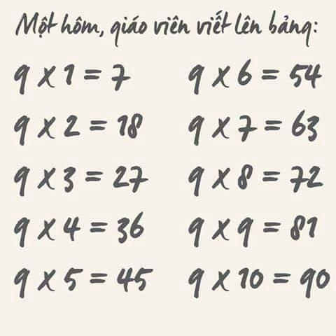 Một hôm, cô giáo viết lên bảng:  9 x 1 = 7 9 x 2 = 18 9 x 3 = 27 9 x 4 = 36 9 x 5 = 45 9 x 6 =...