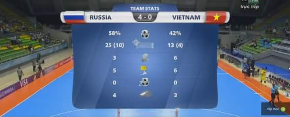 Hiệp 1 kết thúc futsal Việt Nam đang bị gấu Nga dẫn trước 4 bàn :( nhưng chúng ta cũng đã có...