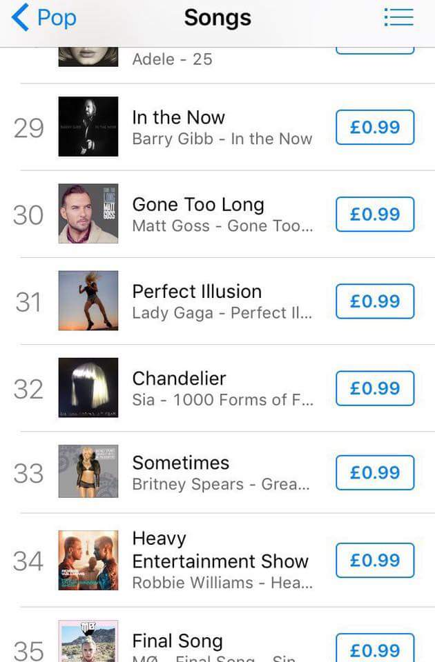 Sometimes is #33 on iTunes Pop