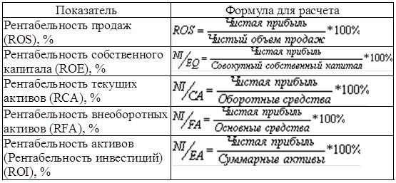 Рентабельность организации формула