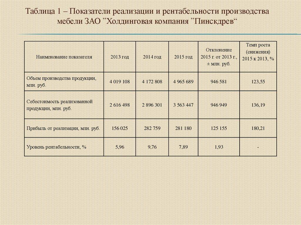 Рентабельность производства мебели