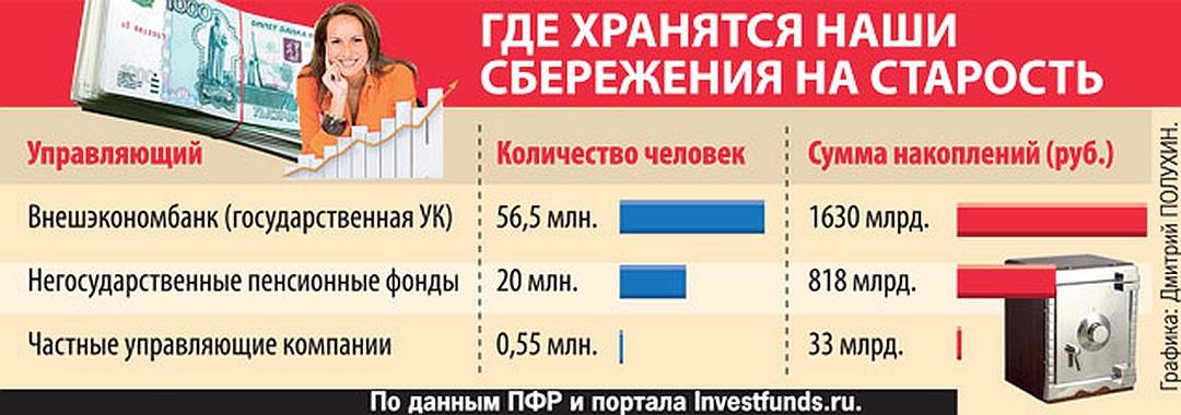 Где лучше хранить накопительную часть пенсии