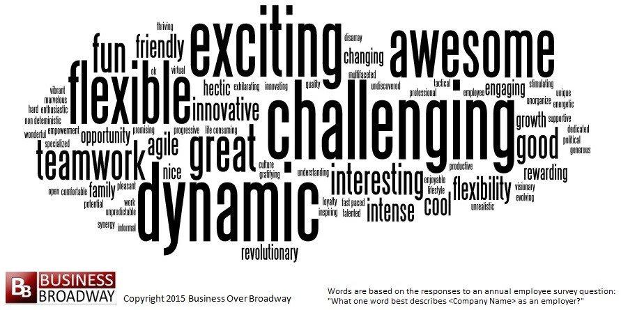 Positive team environment adjectives