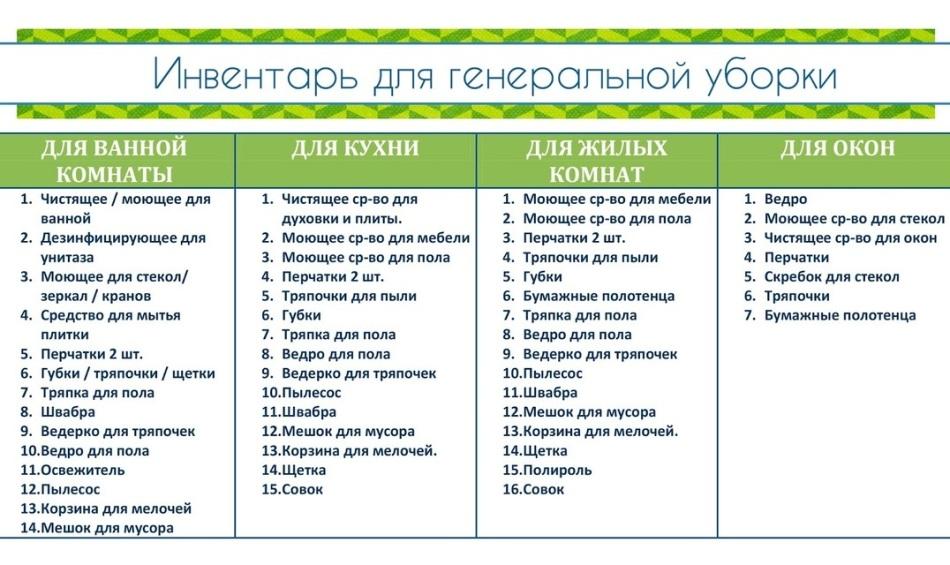 Список инвентаря для уборки дома по системе флай леди