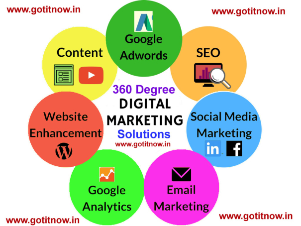 gotitnow-Digital-Marketing-Consulting-Services-Offered-Pune-Sandeep-Jadhao