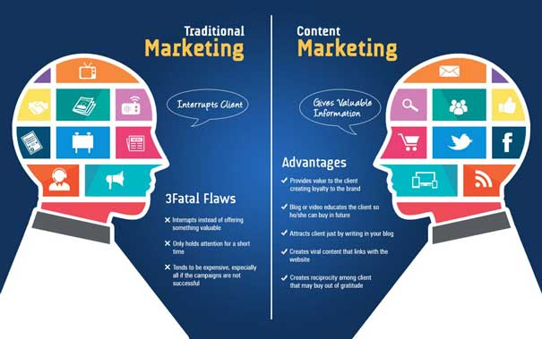 Benefits of Digital Marketing Over Traditional Marketing