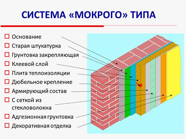 mokruy-fasad мокрый и вентилируемый фасад -  D0 91 D0 B5 D0 B7  D0 B8 D1 81 D0 BC D0 B5 D0 BD D0 B8 1 zjpwab - Мокрый или вентилируемый фасад: что и когда выбрать?