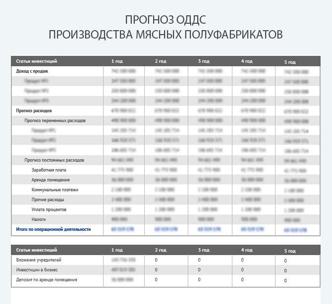 Бизнес план производство мясопродуктов с финансовыми расчетами