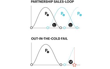 EGGS Sales loop 3