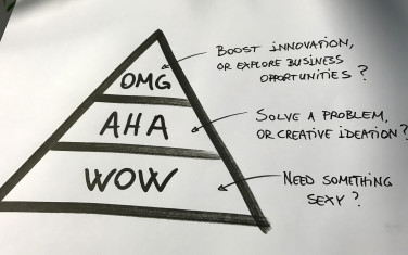 The Pyramid of Design Impacts - The Sketch