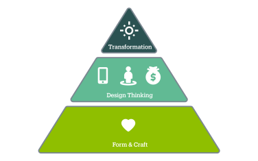 The Pyramid of Design Impacts - The Pyramid