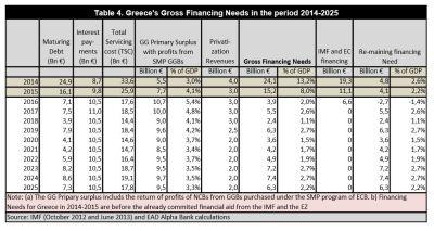 greece-gross-financing-needs-2014-2025