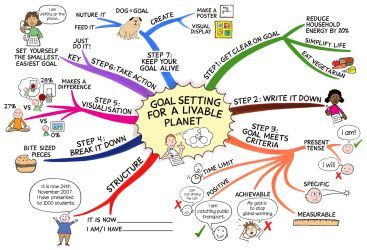 goal-setting-for-a-livable-planet