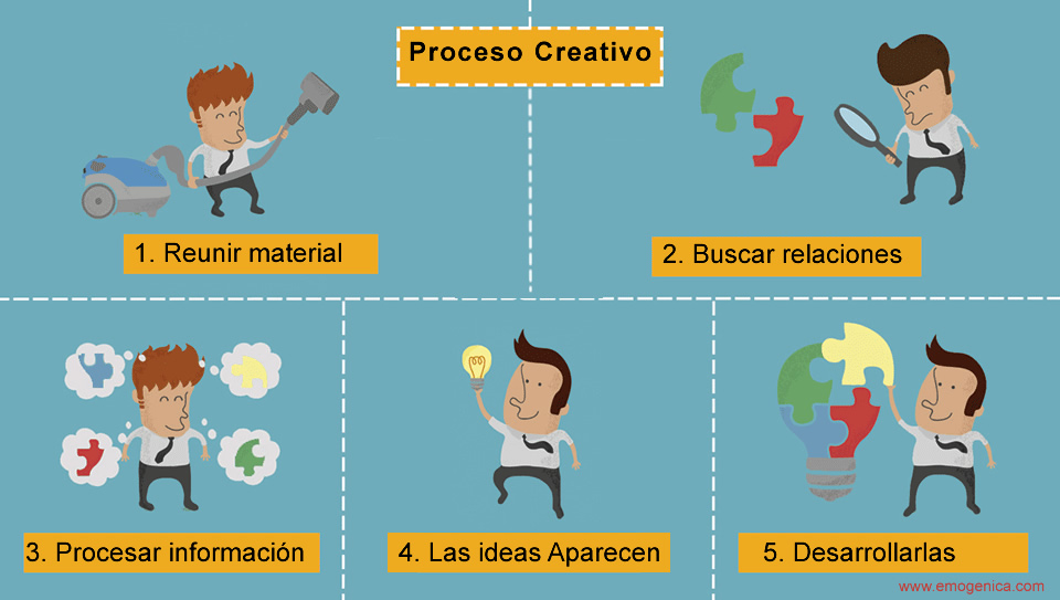 http://res.cloudinary.com/emogenica/image/upload/v1406267704/proceso-creativo_bp4ukp.jpg